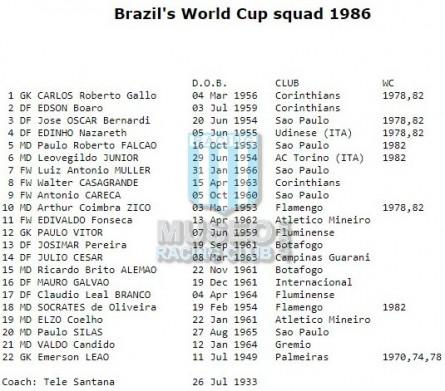 Brasil_1986_Home_Topper_MexicoWC_FICHA_MC_21_Valdo_jugador_01