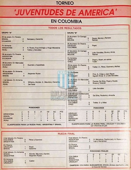 Uruguay_1987_Home_Puma_ColombiaSudamericanoU20_FICHA_MC_15_GustavoPoyet_jugador_01