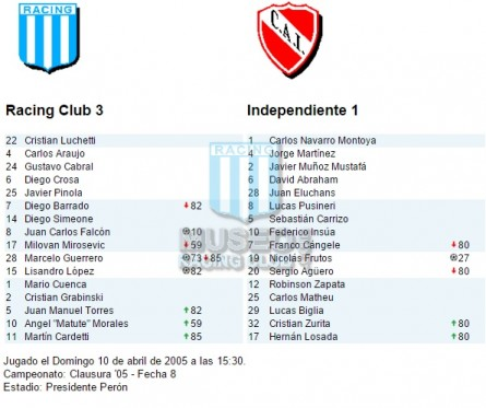 Racing_2005_Home_Topper_Petrobras_CL05vsIndependiente_ST_FICHA_MC_10_AngelMorales_jugador_01